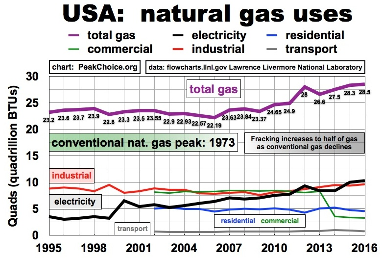 natural gas uses - electricity increase powered by fracking