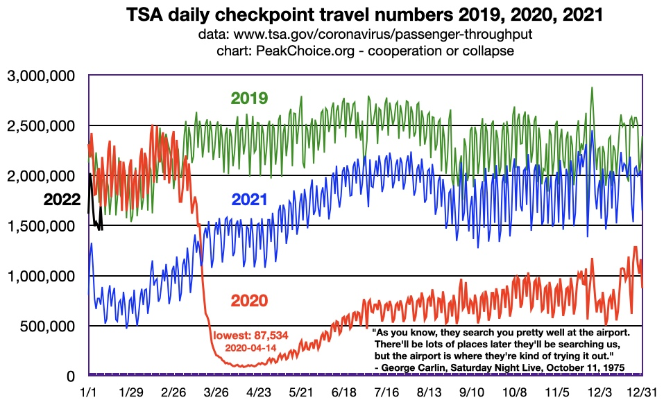 USA domestic aviation peaked in 2007