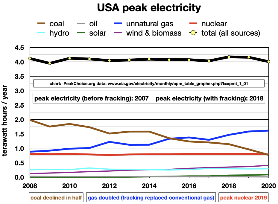 USA electricity peaked in 2007